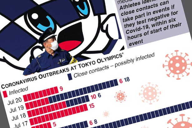 Tally of Covid-19 cases at the Tokyo Olympics