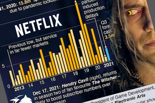 Netflix to add gaming service amid subscriber slump