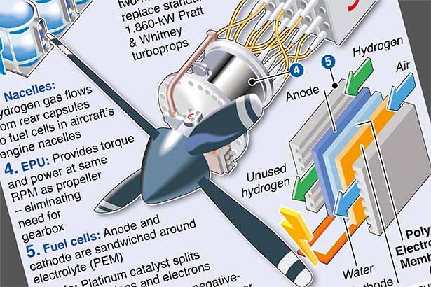 Hydrogen-powered plane deals take off