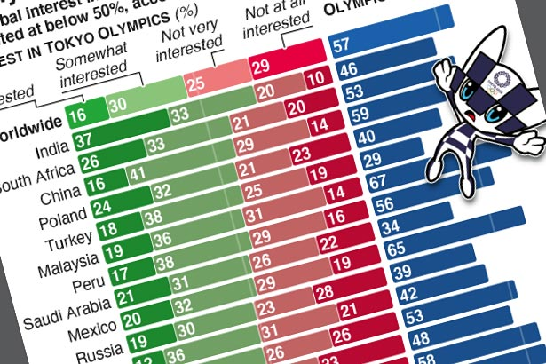 Poll finds most people not interested in Tokyo Olympics
