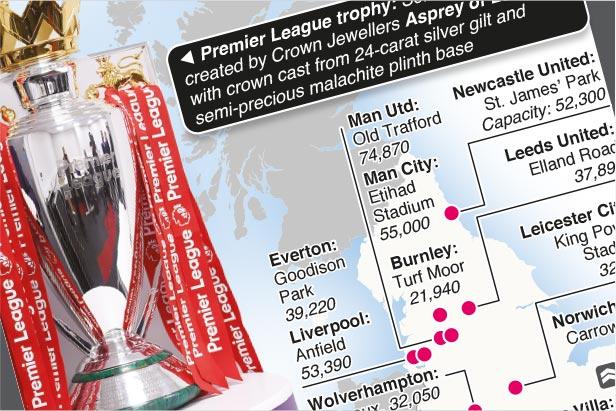 Aug 13-May 22: English Premier League teams 2021-22