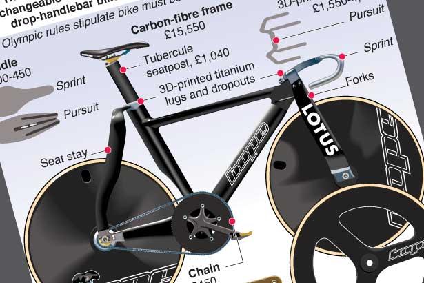 Aug 2: Team GB ride revolutionary Lotus bike