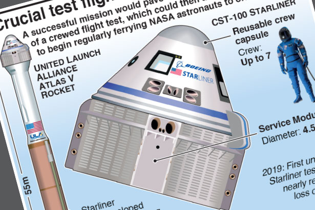 Crucial test flight for Boeing's Starliner