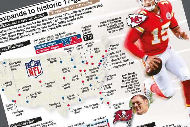 Sep 9-Feb 13: NFL expands to historic 17-game season