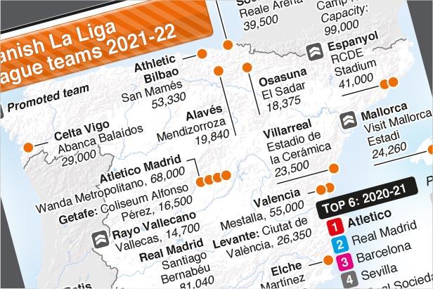 Aug 13-May 22: Spanish La Liga season 2021-22