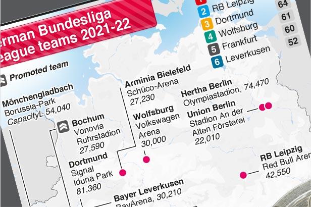 Aug 13-May 14: German Bundesliga season 2021-22