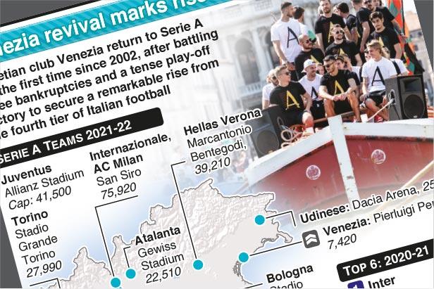 Aug 22: Venezia revival marks rise to Italian Serie A