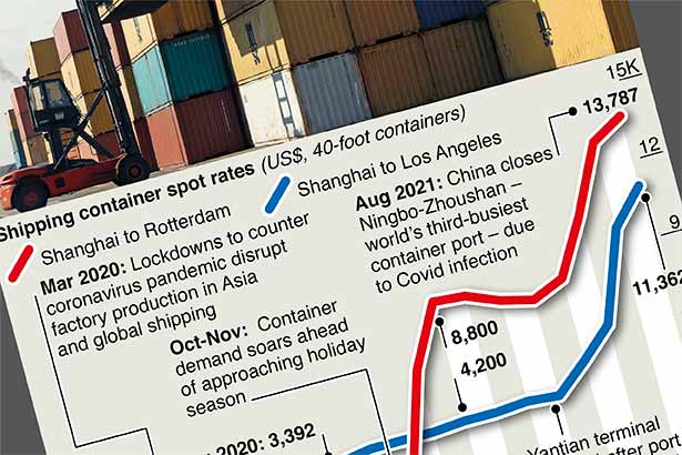 Container-shipping costs surge to record highs