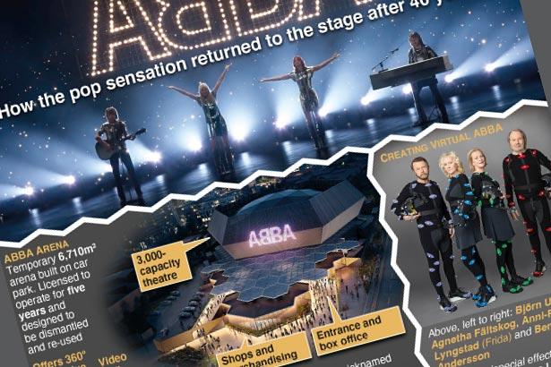 "ABBA's virtual return to ""live"" performance"