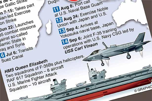 HMS Queen Elizabeth's maiden deployment