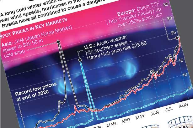 Natural gas costs at record high