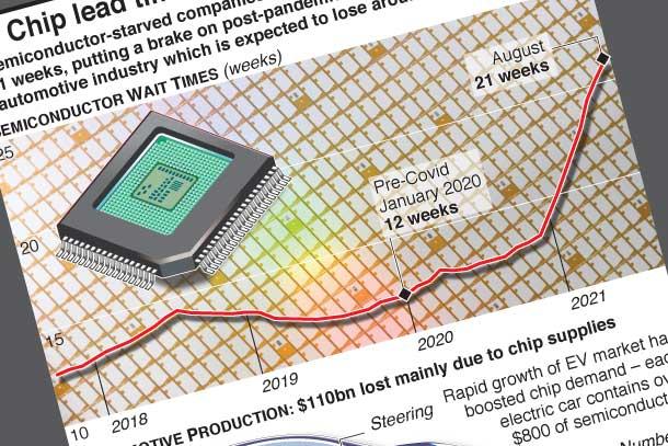 Microchip wait times hit record high
