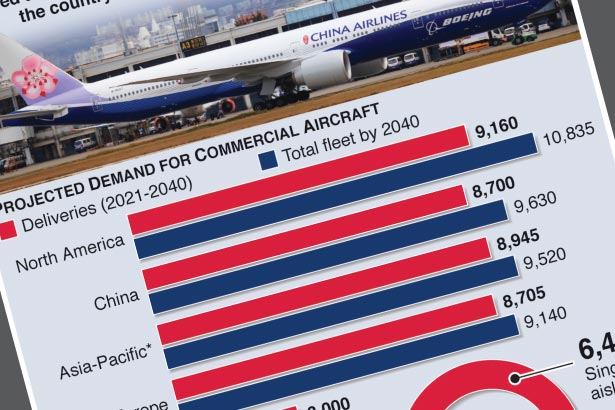 Boeing forecasts strong China jet demand