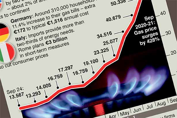 Europe's households face surging gas bills