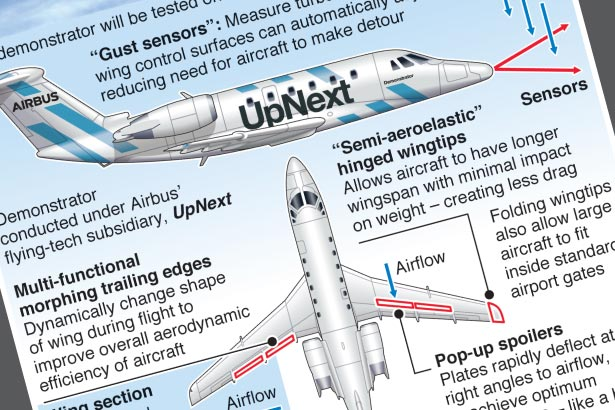 Airbus launches high performance wing demonstrator