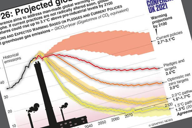 Projected global emissions linked to temperature rise