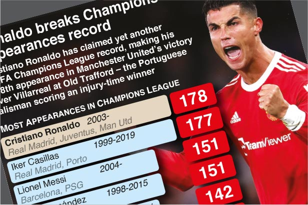 Sep 30: Ronaldo breaks Champions League record