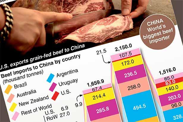 China's beef with Australia boosts U.S. exports