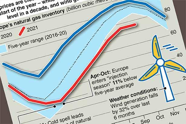 Europe faces an energy crisis