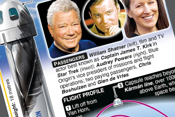 """William """"Kirk"""" Shatner has successfully flown into space"""