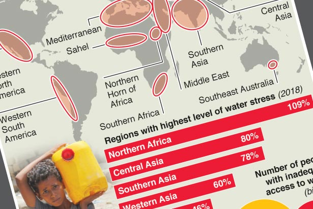 Five billion could struggle to access water in 2050: UN