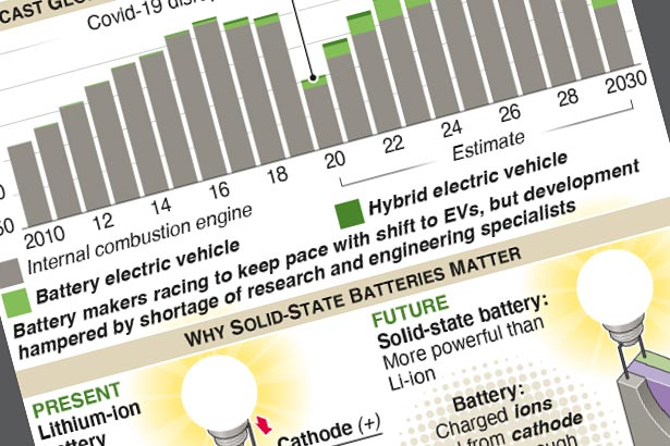 EV sales to account for third of market by end of decade
