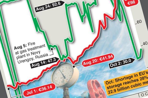 Gazprom cuts EU gas supplies, pushing prices higher