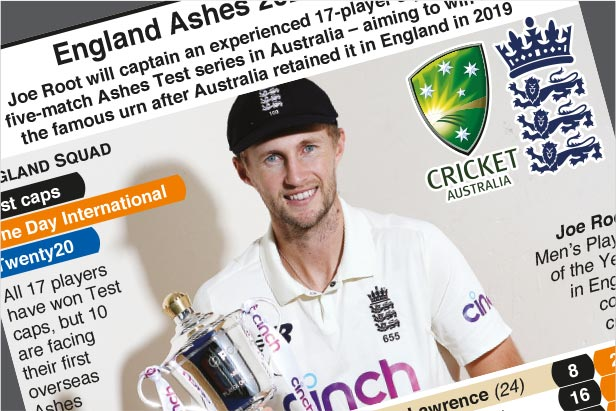 Dec 8: England announce Ashes Test squad