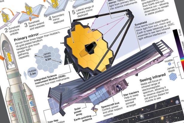 James Webb super-telescope arrives at launch site