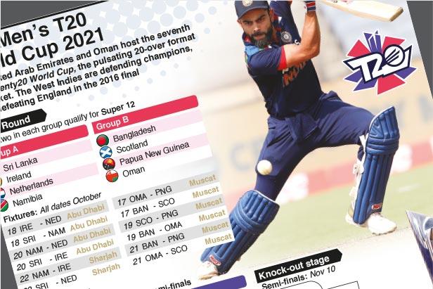 Oct 17-Nov 14: ICC Men's T20 World Cup 2021
