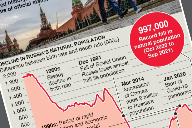 Russia marks record 12-month population decline