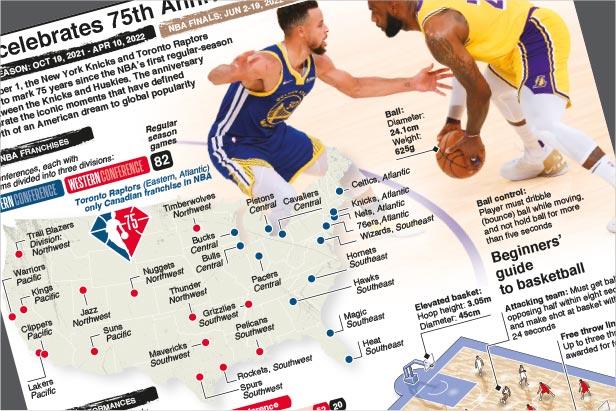 Nov 1: NBA celebrates 75th Anniversary Season