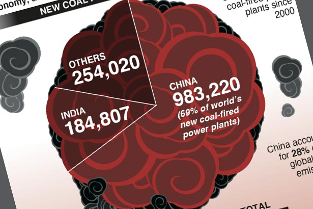 China's monumental coal-fired power plant drive