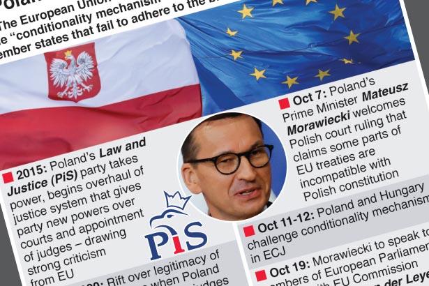 Poland's clash with the European Union