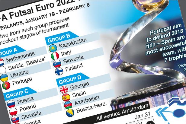 Oct 18: UEFA Futsal Euro 2022 Draw