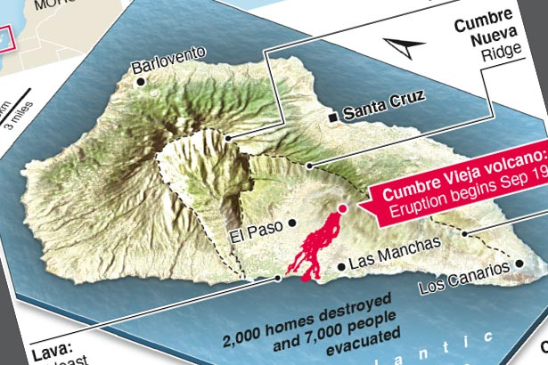 After 30 days, no let-up in sight from La Palma volcano